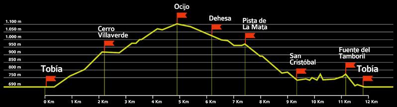 Perfil ruta. 1ª Marcha de Otoño por los Montes de Tobía