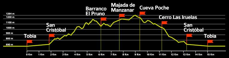 Perfil ruta. 2ª Marcha de Otoño por los Montes de Tobía
